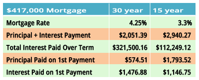 Differences Between a 15 and a 30 Year Loan