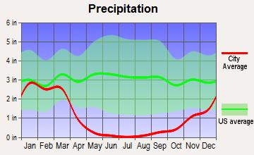 Carlsbad Average Rainfall