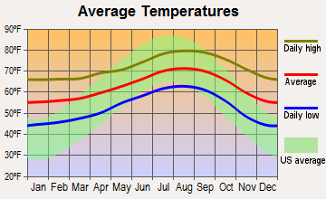 Carlsbad Average Temperature