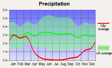 Encinitas average precipitation