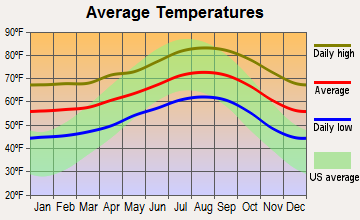 Vista average temperatures