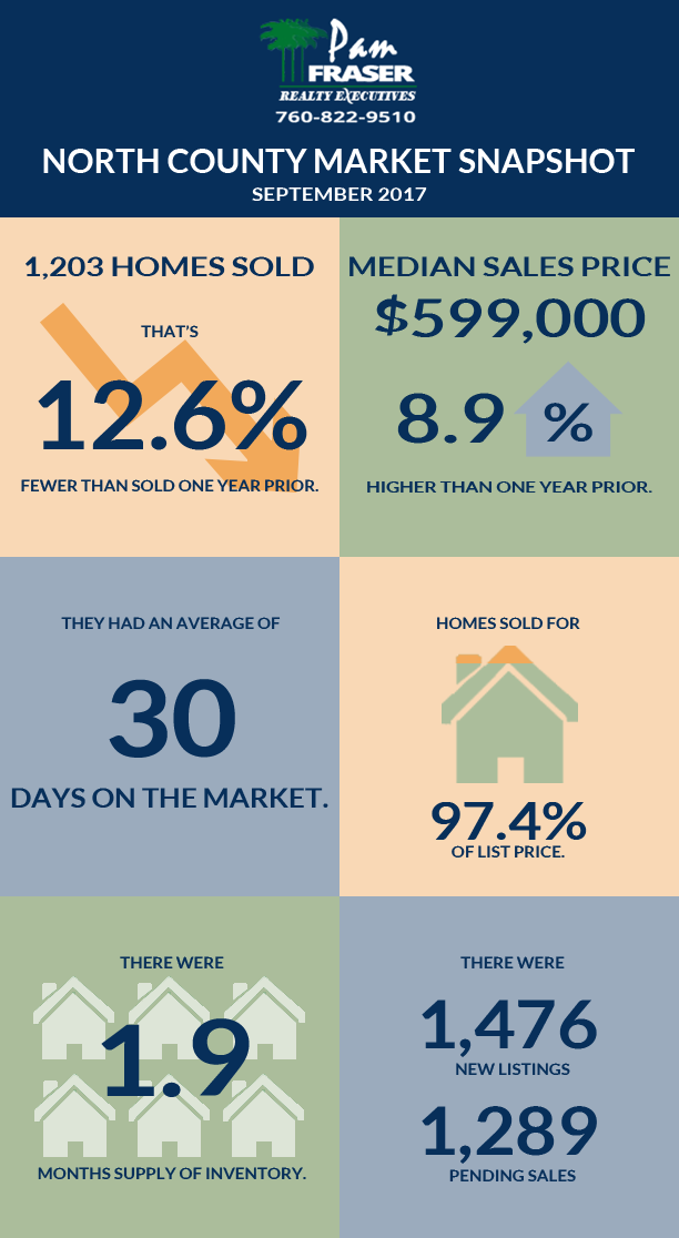 October 2017 San Diego Housing Market Report