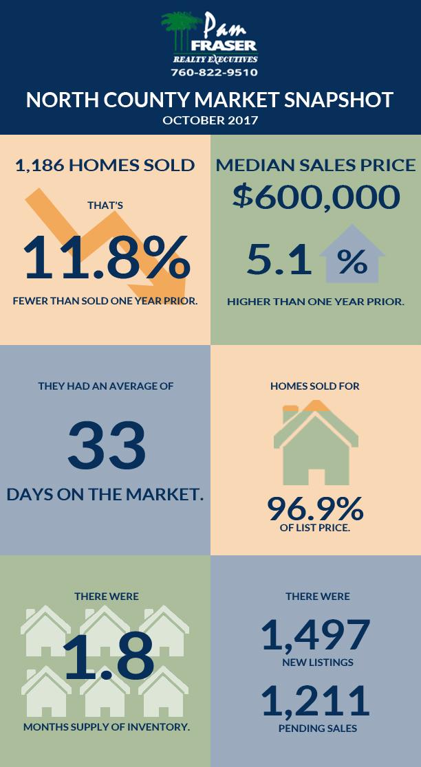 November 2017 San Diego Housing Market Report